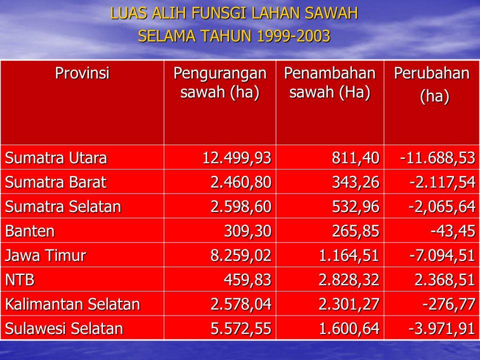 LUAS ALIH FUNSGI LAHAN SAWAH SELAMA TAHUN 1999-2003 Provinsi Pengurangan sawah (ha) Penambahan sawah (Ha) Perubahan (ha) (ha) Sumatra Utara 12.499,938