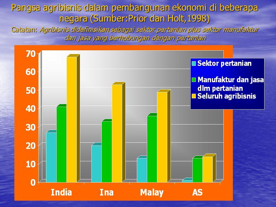 Pangsa agribisnis dalam pembangunan ekonomi di beberapa negara (Sumber:Prior dan Holt,1998) Catatan: Agribisnis didefinisikan sebagai sektor pertanian