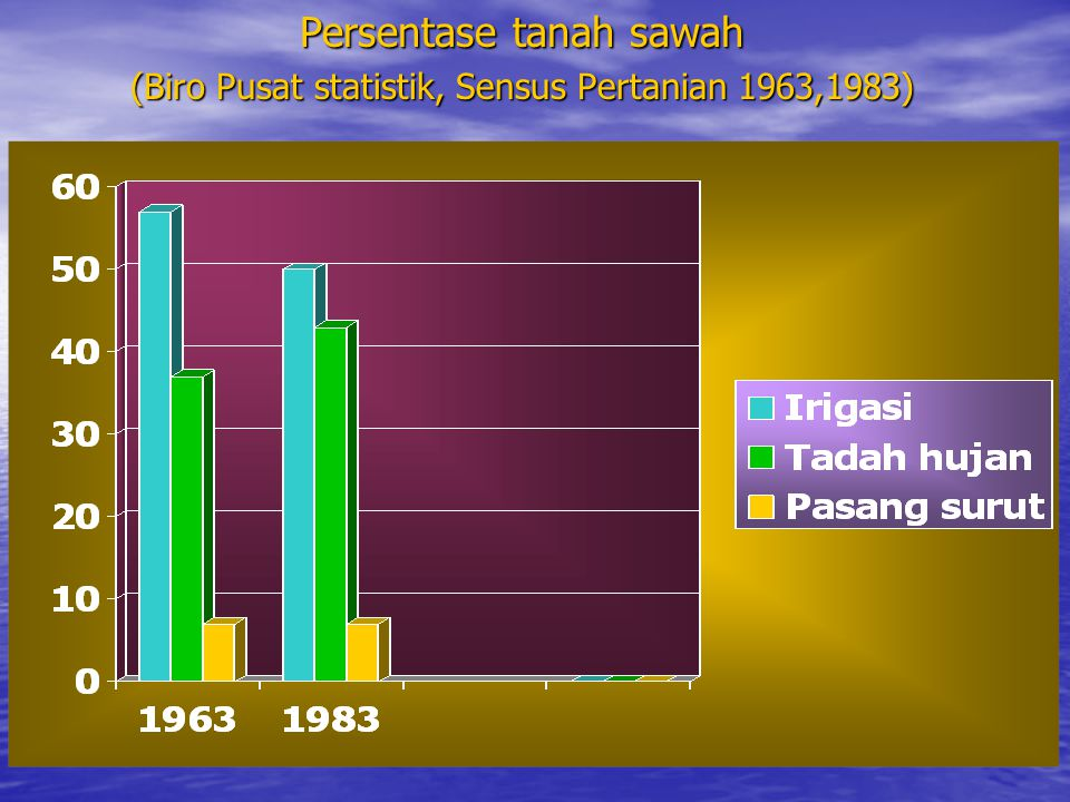 NERACA LAHAN SAWAH DI INDONESIA SELAMA TAHUN 1979-1999 WilayahPenguranganPenambahanNeraca Jawa1.002,055518,224-483,831 Luar Jawa 625,4592.702,9392.077,480 Indonesia1.627,5143.218,2241.593,649