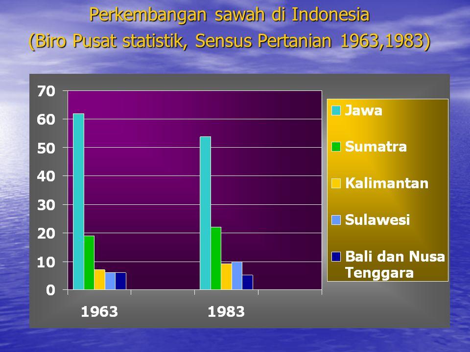 Perkembangan sawah di Indonesia (Biro Pusat statistik, Sensus Pertanian 1963,1983)