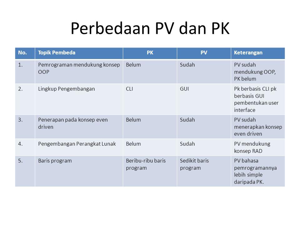 Perbedaan PV dan PK No.Topik PembedaPKPVKeterangan 1.Pemrograman mendukung konsep OOP BelumSudahPV sudah mendukung OOP, PK belum 2.Lingkup PengembanganCLIGUIPk berbasis CLI pk berbasis GUI pembentukan user interface 3.Penerapan pada konsep even driven BelumSudahPV sudah menerapkan konsep even driven 4.Pengembangan Perangkat LunakBelumSudahPV mendukung konsep RAD 5.Baris programBeribu-ribu baris program Sedikit baris program PV bahasa pemrogramannya lebih simple daripada PK.