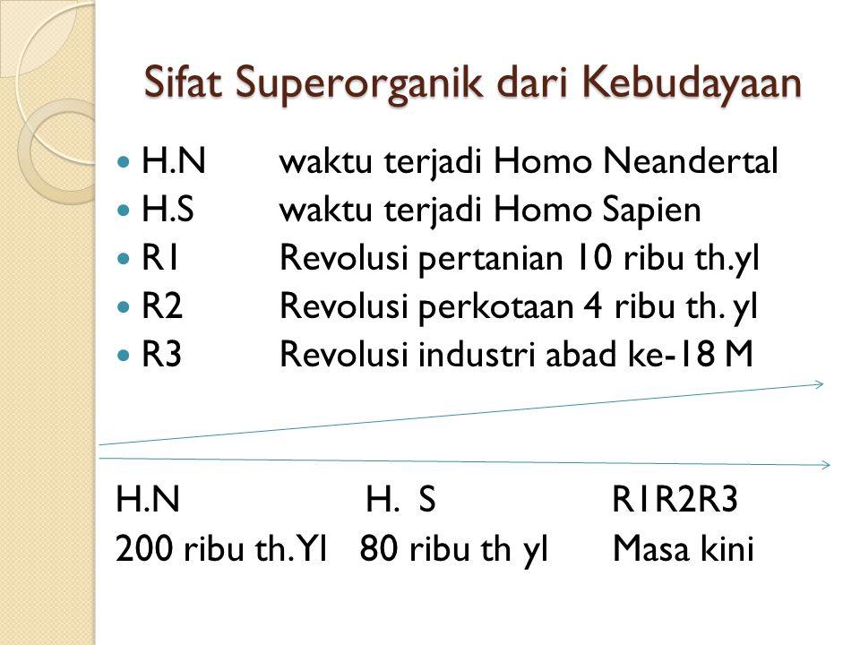 Sifat Superorganik dari Kebudayaan H.N waktu terjadi Homo Neandertal H.S waktu terjadi Homo Sapien R1 Revolusi pertanian 10 ribu th.yl R2 Revolusi per