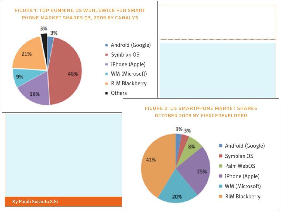 Market Share SmartPhone Q4 2010 berdasarkan Operating System menurut Canalys By Fandi Susanto S.Si