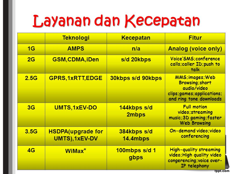 Layanan dan Kecepatan TeknologiKecepatanFitur 1GAMPSn/aAnalog (voice only) 2GGSM,CDMA,iDens/d 20kbps Voice'SMS;conference calls;caller ID;push to talk 2.5GGPRS,1xRTT,EDGE30kbps s/d 90kbps MMS;images;Web Browsing;short audio/video clips;games;applications; and ring tone downloads 3GUMTS,1xEV-DO144kbps s/d 2mbps Full motion video;streaming music;3D gaming;faster Web Browsing 3.5GHSDPA(upgrade for UMTS),1xEV-DV 384kbps s/d 14.4mbps On-demand video;video conferencing 4G WiMax * 100mbps s/d 1 gbps High-quality streaming video;High quality video congerencing;voice over- IP telephony