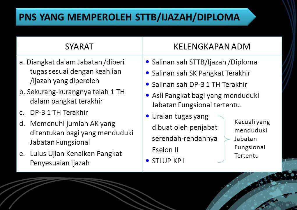 17 PNS YANG MEMPEROLEH STTB/IJAZAH/DIPLOMA SYARAT KELENGKAPAN ADM a. Diangkat dalam Jabatan /diberi tugas sesuai dengan keahlian /ijazah yang diperole