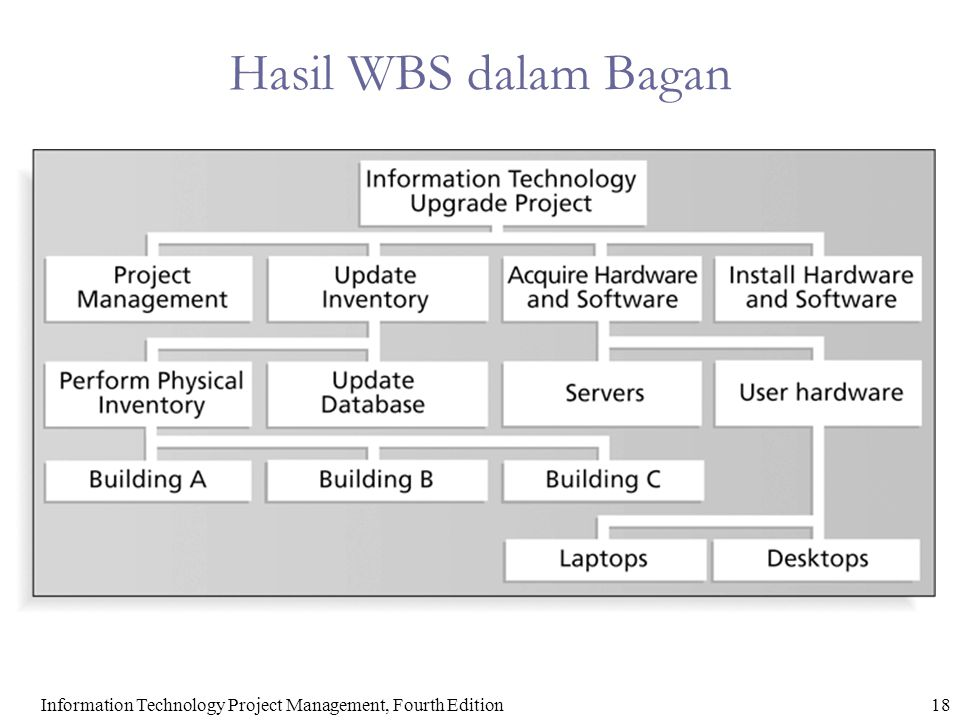 18Information Technology Project Management, Fourth Edition Hasil WBS dalam Bagan