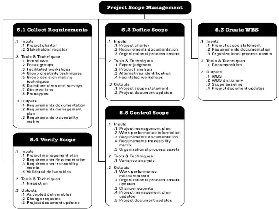  Lingkup terkait dengan semua pekerjaan dan proses-proses yang harus dilakukan untuk mewujudkan suatu produk dalam suatu proyek  Deliverable adalah produk yang dihasilkan merupakan bagian dari proyek seperti perangkat keras atau perangkat lunak, dokumen perencanaan, atau hasil rapat/ pertemuan  Manajemen lingkup proyek mencakup proses- proses yang harus dilakukan dalam mendefinisikan dan mengendalikan apakah pekerjaan itu merupakan bagian proyek ataukah tidak 5