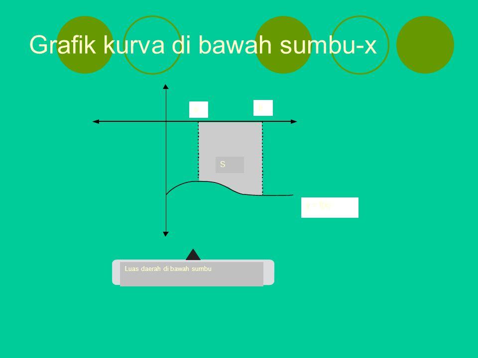 Grafik kurva di bawah sumbu-x y = f(x) a b Luas daerah di bawah sumbu S