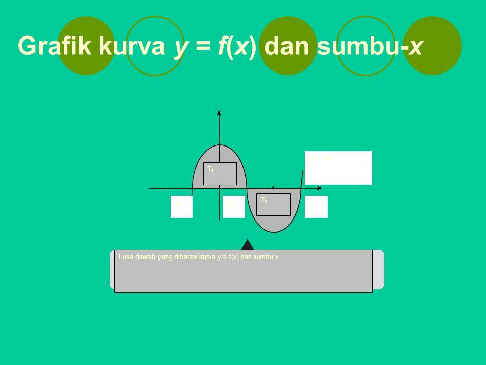 Grafik kurva y = f(x) dan sumbu-x y = f(x) acb T1T1 T2T2 Luas daerah yang dibatasi kurva y = f(x) dan sumbu x