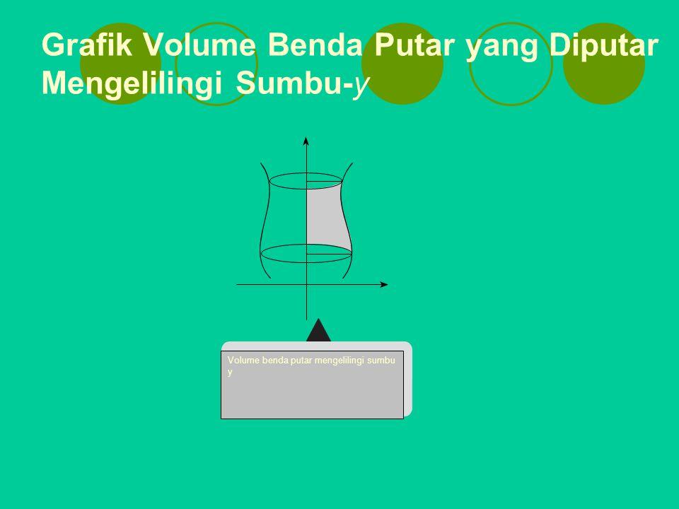 Grafik Volume Benda Putar yang Diputar Mengelilingi Sumbu-y Volume benda putar mengelilingi sumbu y