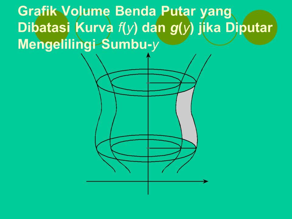 Grafik Volume Benda Putar yang Dibatasi Kurva f(y) dan g(y) jika Diputar Mengelilingi Sumbu-y
