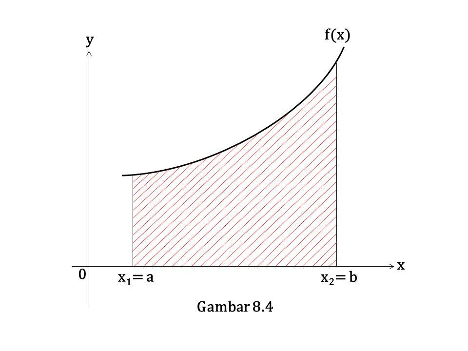 f(x) x y 0 x 1 = a x 2 = b Gambar 8.4