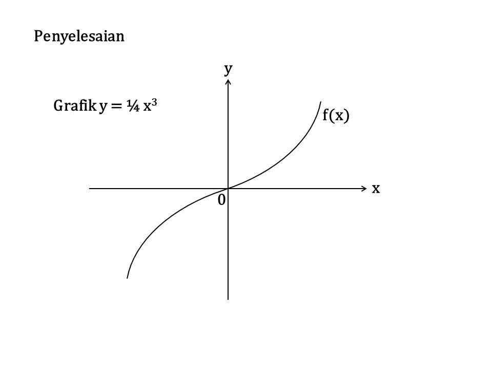 y x 0 f(x) Grafik y = ¼ x 3 Penyelesaian