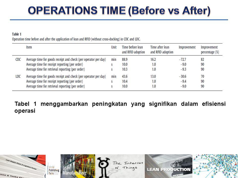Tabel 1 menggambarkan peningkatan yang signifikan dalam efisiensi operasi