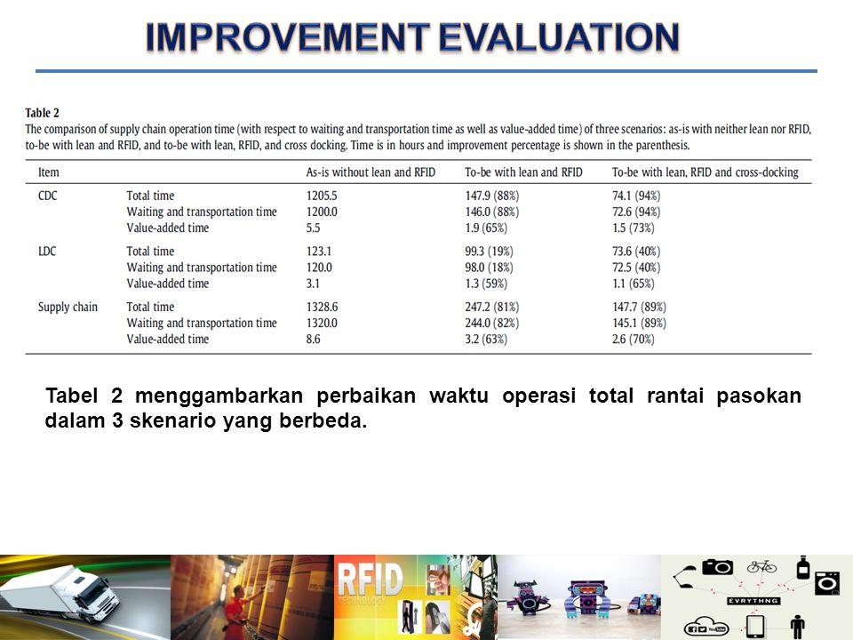 Tabel 2 menggambarkan perbaikan waktu operasi total rantai pasokan dalam 3 skenario yang berbeda.