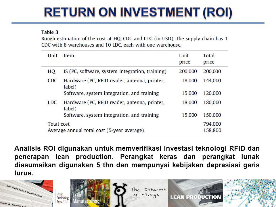 Analisis ROI digunakan untuk memverifikasi investasi teknologi RFID dan penerapan lean production.