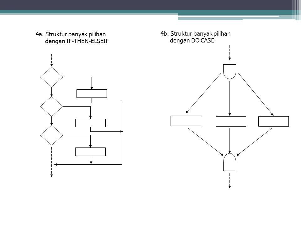4a. Struktur banyak pilihan dengan IF-THEN-ELSEIF 4b. Struktur banyak pilihan dengan DO CASE Lanjutan :