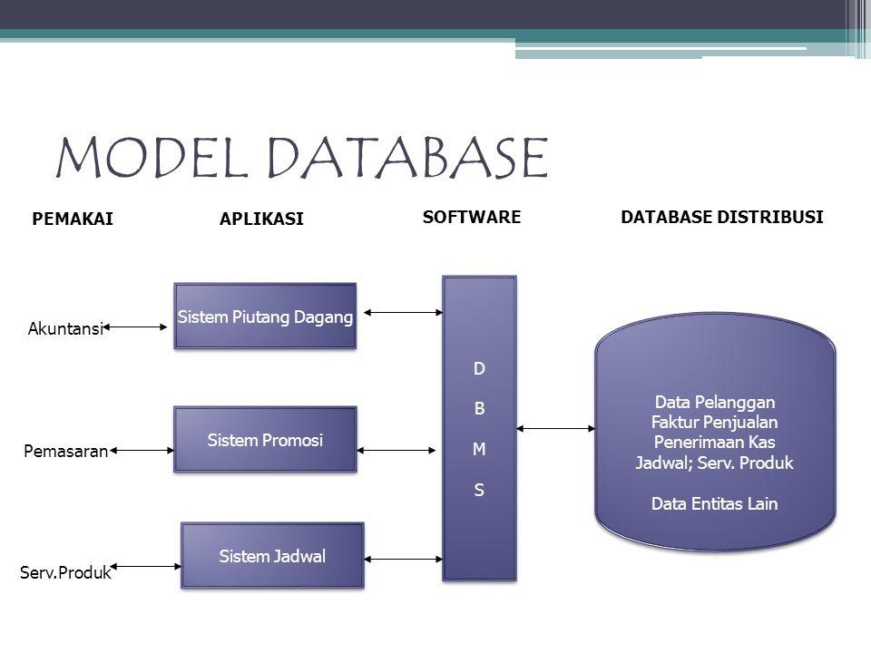 MODEL DATABASE Data Pelanggan Faktur Penjualan Penerimaan Kas Jadwal; Serv. Produk Data Entitas Lain Data Pelanggan Faktur Penjualan Penerimaan Kas Ja
