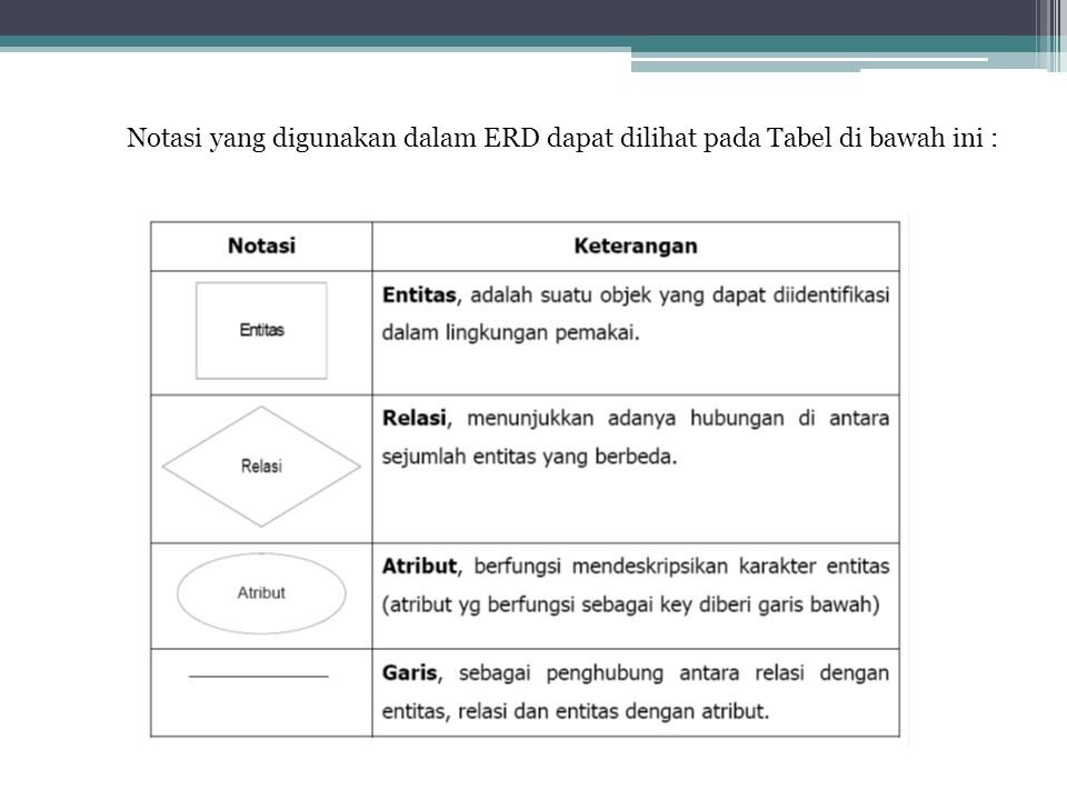 Notasi yang digunakan dalam ERD dapat dilihat pada Tabel di bawah ini :