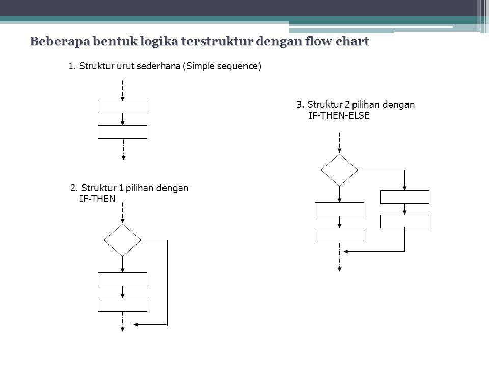 Beberapa bentuk logika terstruktur dengan flow chart 1. Struktur urut sederhana (Simple sequence) 2. Struktur 1 pilihan dengan IF-THEN 3. Struktur 2 p