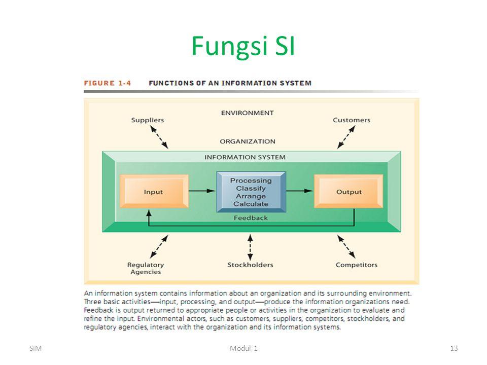 Fungsi SI SIMModul-113