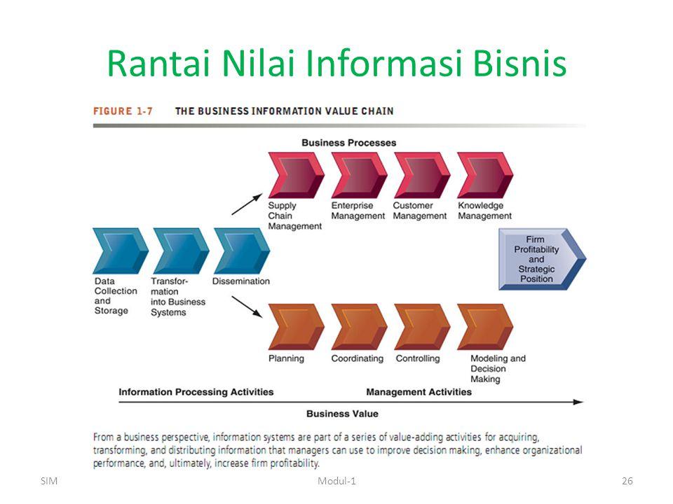 Rantai Nilai Informasi Bisnis SIMModul-126