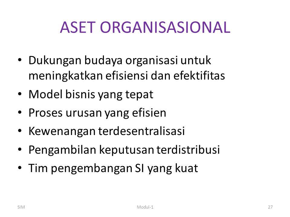ASET ORGANISASIONAL Dukungan budaya organisasi untuk meningkatkan efisiensi dan efektifitas Model bisnis yang tepat Proses urusan yang efisien Kewenangan terdesentralisasi Pengambilan keputusan terdistribusi Tim pengembangan SI yang kuat SIMModul-127