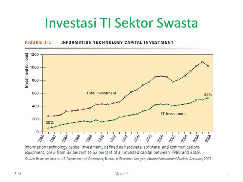 Investasi TI Sektor Swasta SIMModul-14