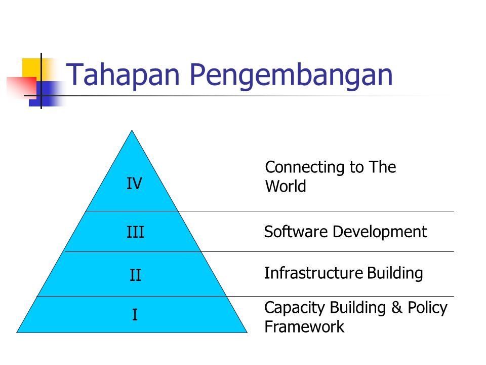 Tahapan Pengembangan I II III IV Capacity Building & Policy Framework Infrastructure Building Software Development Connecting to The World
