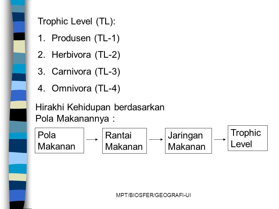 MPT/BIOSFER/GEOGRAFI-UI Trophic Level (TL): 1.Produsen (TL-1) 2.Herbivora (TL-2) 3.Carnivora (TL-3) 4.Omnivora (TL-4) Pola Makanan Rantai Makanan Jaringan Makanan Trophic Level Hirakhi Kehidupan berdasarkan Pola Makanannya :