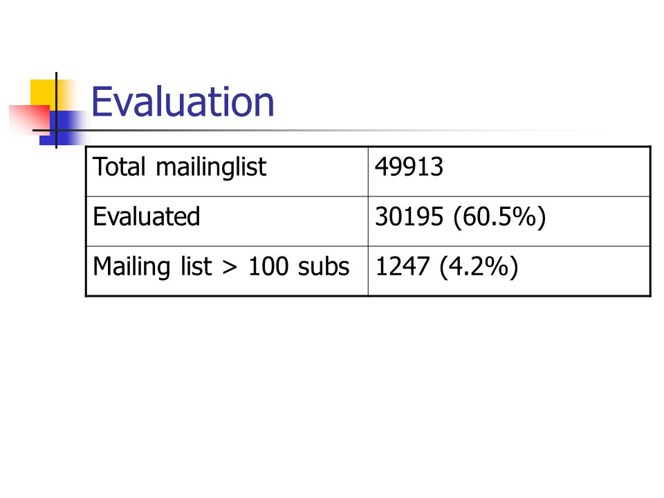 Evaluation Total mailinglist49913 Evaluated30195 (60.5%) Mailing list > 100 subs1247 (4.2%)