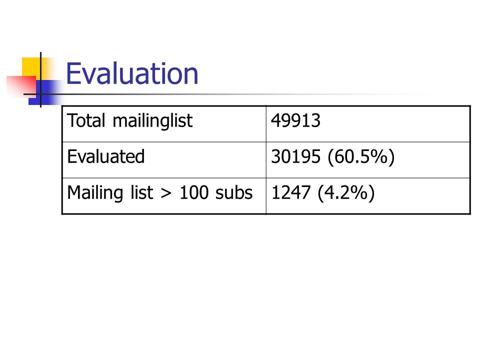 Evaluation Total mailinglist49913 Evaluated30195 (60.5%) Mailing list > 100 subs1247 (4.2%)
