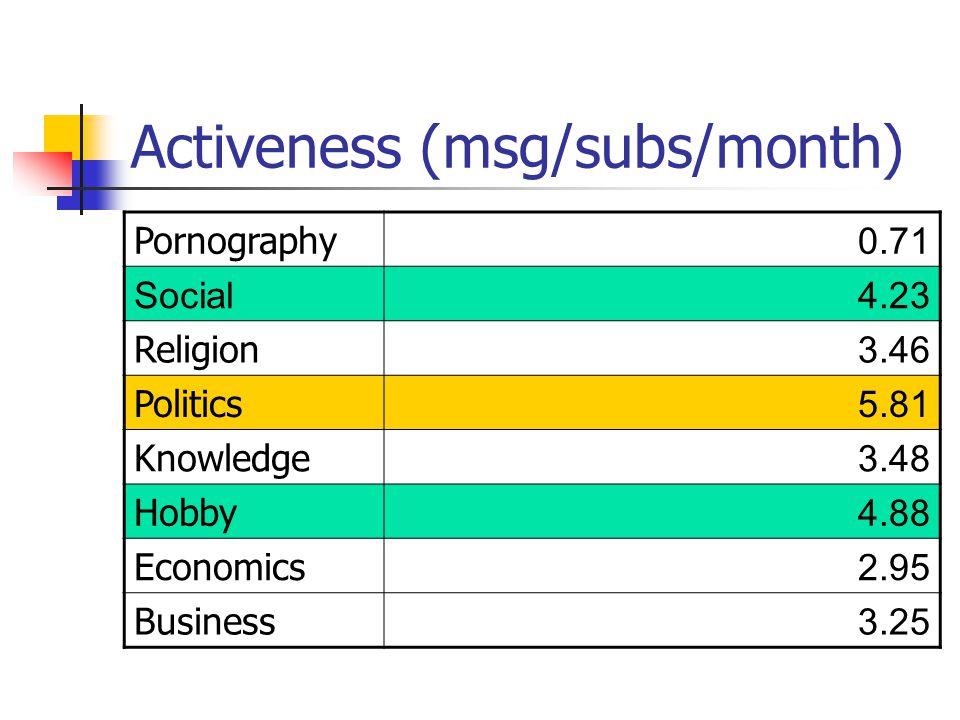 Activeness (msg/subs/month) Pornography 0.71 Social4.23 Religion 3.46 Politics 5.81 Knowledge 3.48 Hobby 4.88 Economics 2.95 Business 3.25