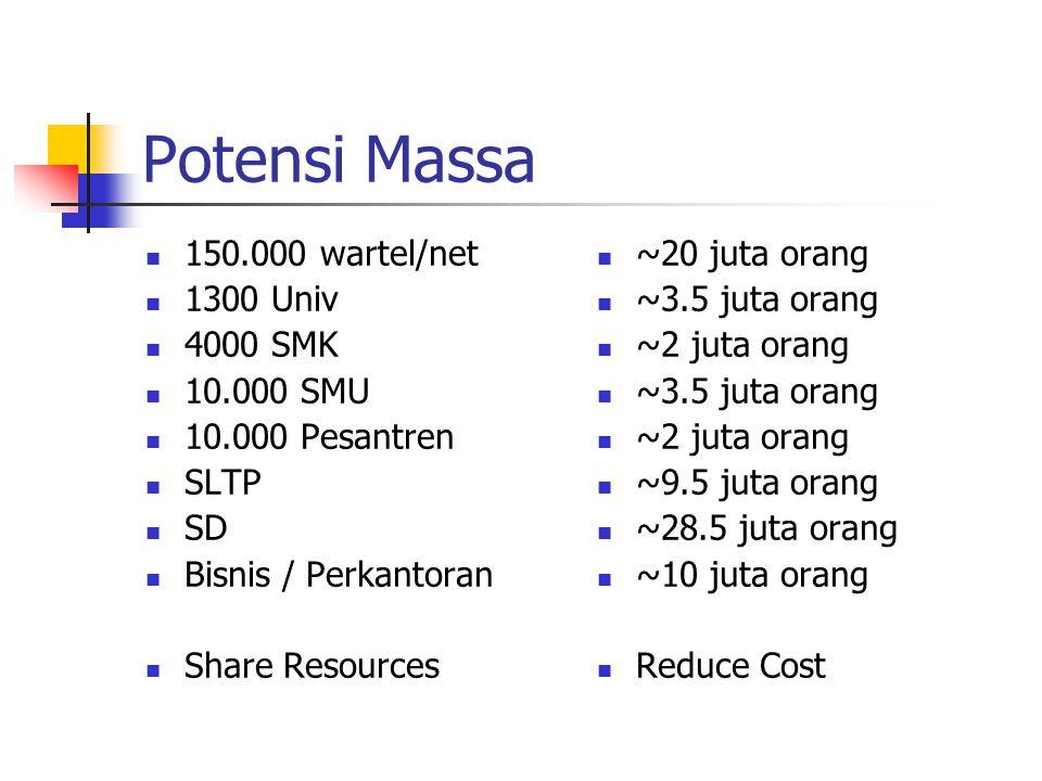 Potensi Massa 150.000 wartel/net 1300 Univ 4000 SMK 10.000 SMU 10.000 Pesantren SLTP SD Bisnis / Perkantoran Share Resources ~20 juta orang ~3.5 juta orang ~2 juta orang ~3.5 juta orang ~2 juta orang ~9.5 juta orang ~28.5 juta orang ~10 juta orang Reduce Cost