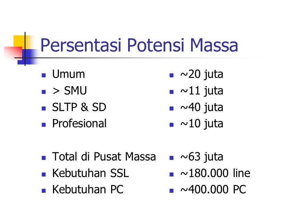 Persentasi Potensi Massa Umum > SMU SLTP & SD Profesional Total di Pusat Massa Kebutuhan SSL Kebutuhan PC ~20 juta ~11 juta ~40 juta ~10 juta ~63 juta ~180.000 line ~400.000 PC