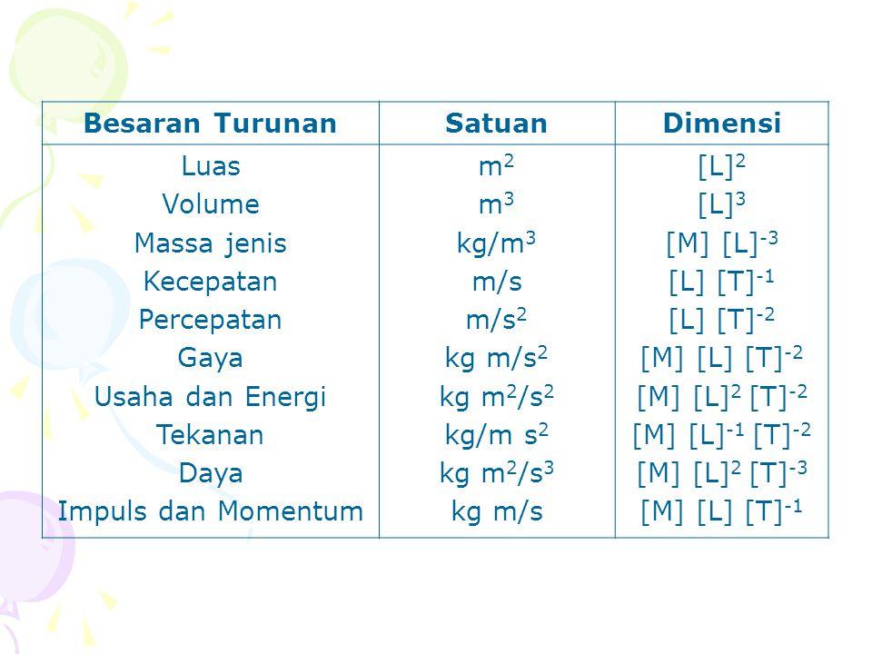 Besaran TurunanSatuanDimensi Luas Volume Massa jenis Kecepatan Percepatan Gaya Usaha dan Energi Tekanan Daya Impuls dan Momentum m 2 m 3 kg/m 3 m/s m/