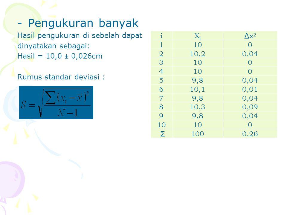 -Pengukuran banyak Hasil pengukuran di sebelah dapat dinyatakan sebagai: Hasil = 10,0 ± 0,026cm Rumus standar deviasi : iXiXi Δx2Δx2 1100 210,20,04 31