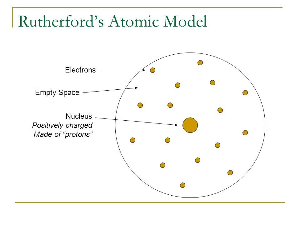 "Rutherford's Atomic Model Electrons Nucleus Positively charged Made of ""protons"" Empty Space"