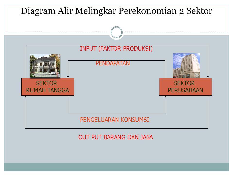 Diagram Alir Melingkar Perekonomian 2 Sektor SEKTOR RUMAH TANGGA SEKTOR PERUSAHAAN INPUT (FAKTOR PRODUKSI) PENDAPATAN OUT PUT BARANG DAN JASA PENGELUA