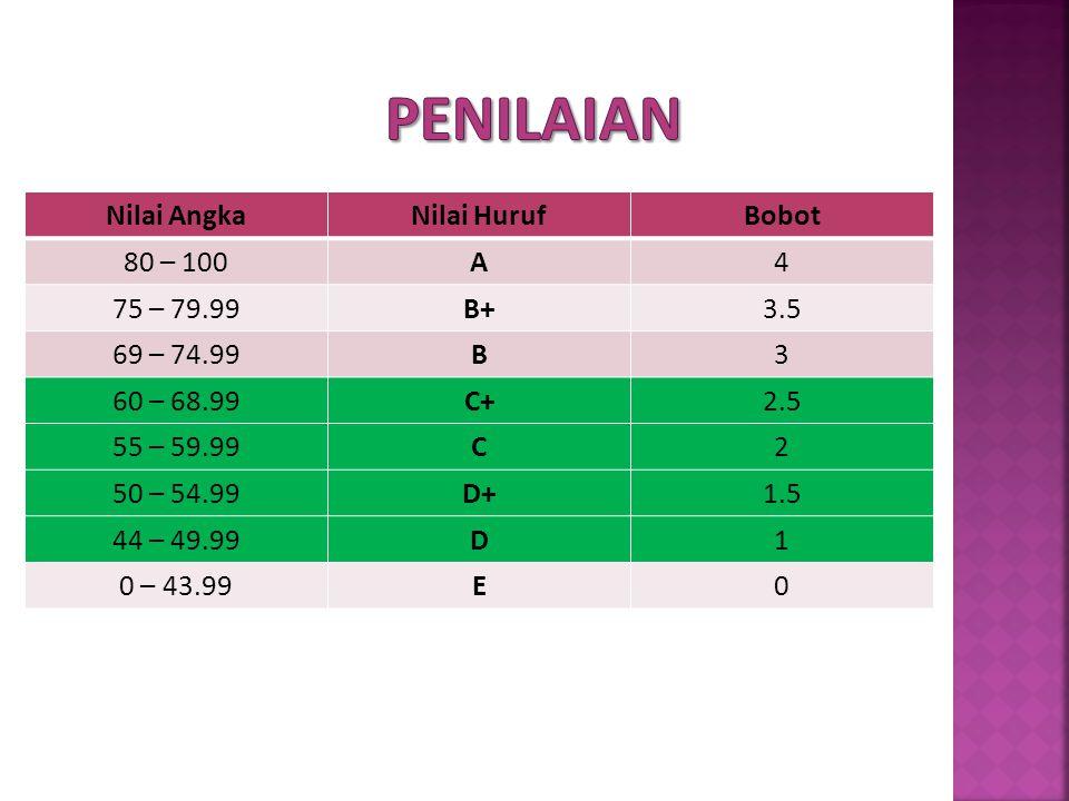 Nilai AngkaNilai HurufBobot 80 – 100A4 75 – 79.99B+3.5 69 – 74.99B3 60 – 68.99C+2.5 55 – 59.99C2 50 – 54.99D+1.5 44 – 49.99D1 0 – 43.99E0