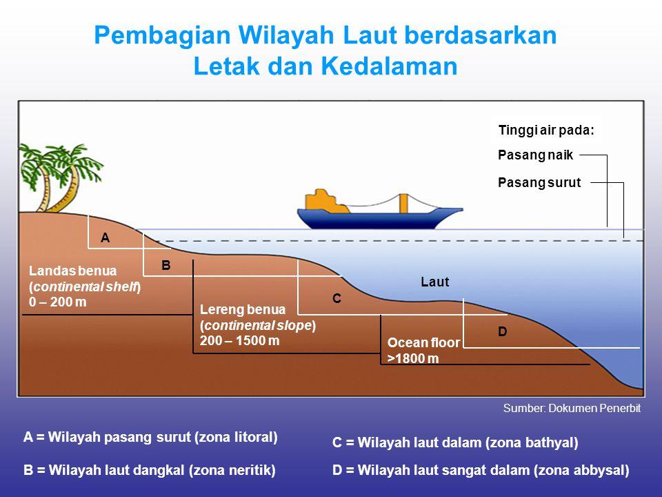 Pembagian Wilayah Laut berdasarkan Letak dan Kedalaman Tinggi air pada: Pasang naik Pasang surut Laut A B C D Landas benua (continental shelf) 0 – 200