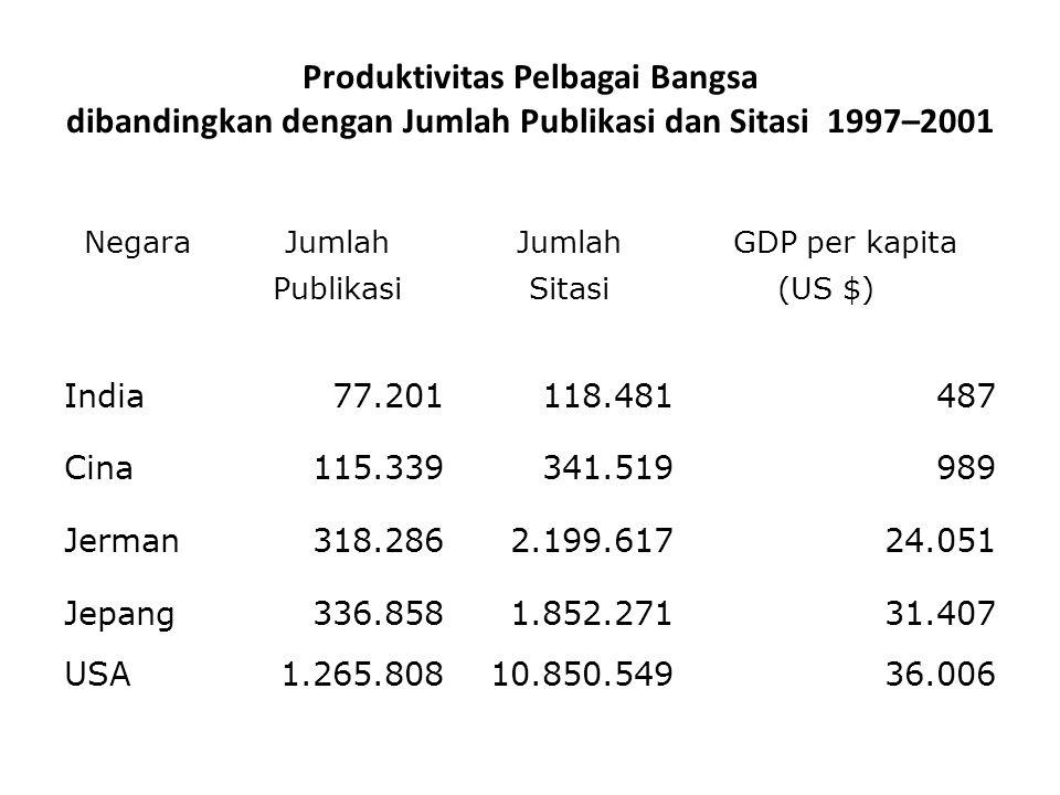 Produktivitas Pelbagai Bangsa dibandingkan dengan Jumlah Publikasi dan Sitasi 1997–2001 NegaraJumlah GDP per kapita PublikasiSitasi (US $) India77.201118.481487 Cina115.339341.519989 Jerman318.2862.199.61724.051 Jepang336.8581.852.27131.407 USA1.265.80810.850.54936.006