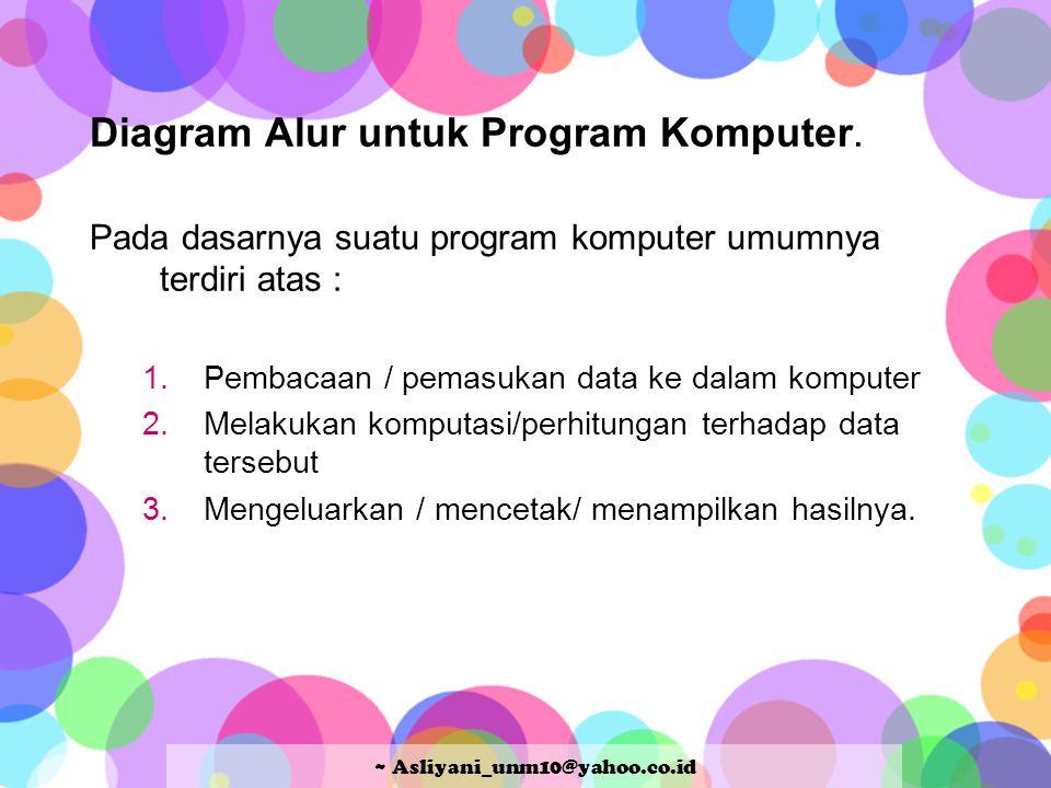 Diagram Alur untuk Program Komputer. Pada dasarnya suatu program komputer umumnya terdiri atas : 1.Pembacaan / pemasukan data ke dalam komputer 2.Mela