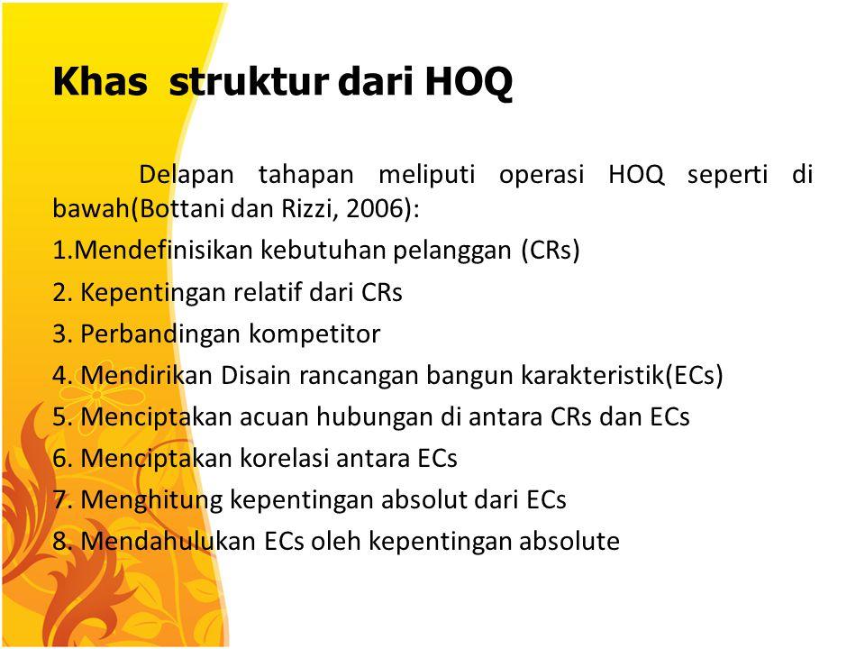 Khas struktur dari HOQ Delapan tahapan meliputi operasi HOQ seperti di bawah(Bottani dan Rizzi, 2006): 1.Mendefinisikan kebutuhan pelanggan (CRs) 2.
