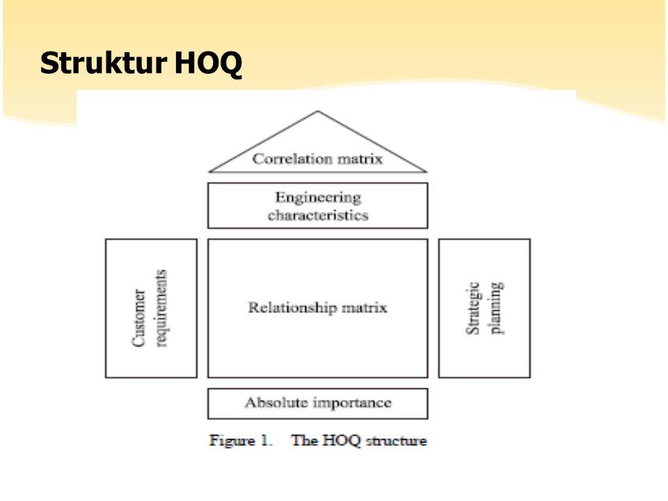 Contoh HOQ implementasi