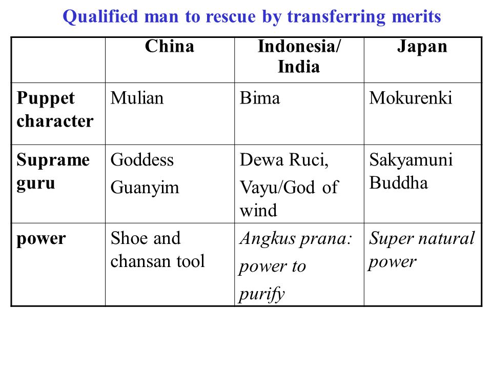 Five Components of Asian Ancestral Deliverance in Performative Format (1)Qualified living descendant to rescue the parent by transferring merits, (2)C