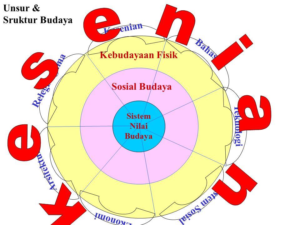 Paradigma umum bidang budaya Visi: Pembangunan yang berwawasan kebudayaan.