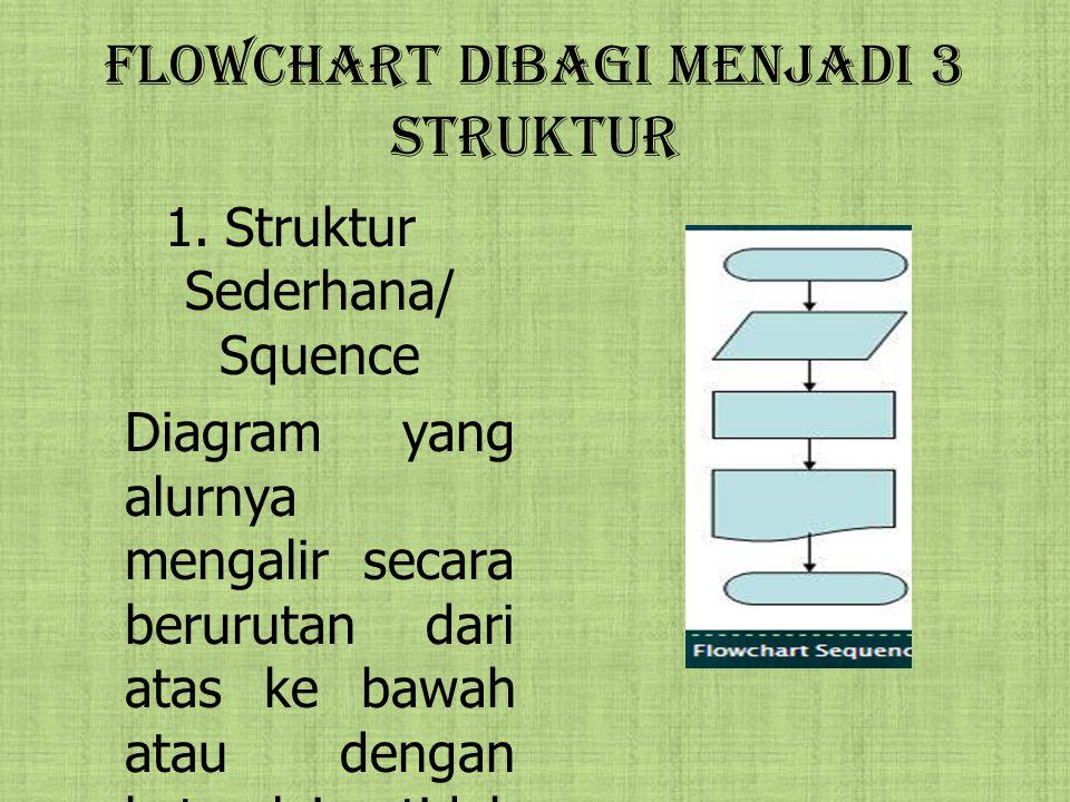 Flowchart dibagi Menjadi 3 struktur 1.Struktur Sederhana/ Squence Diagram yang alurnya mengalir secara berurutan dari atas ke bawah atau dengan kata l