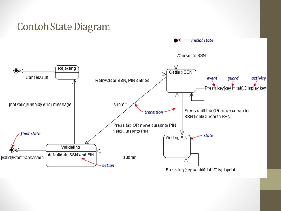 Contoh State Diagram