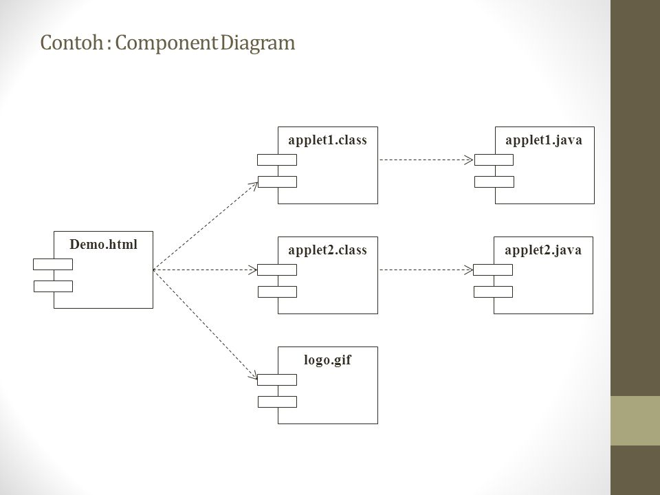 Contoh : Component Diagram applet1.class Demo.html applet2.class logo.gif applet1.java applet2.java